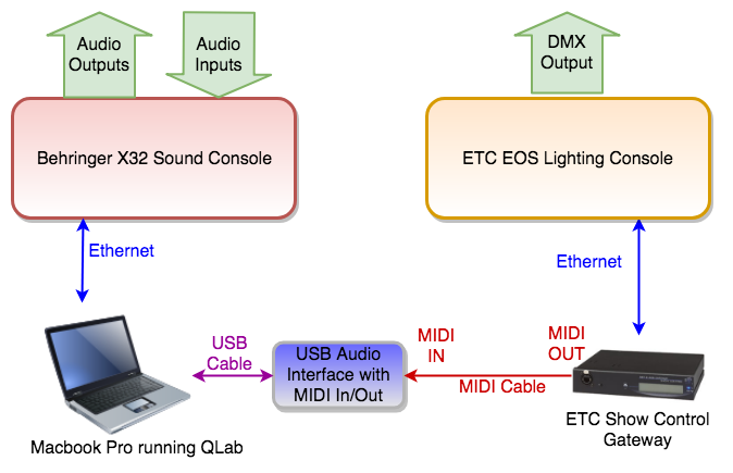 Show Control Gateway The Is Setup To Broadcast That Signal Via Midi Out Port I Use Figure53 S Qlab Automate My Sound Board Commands